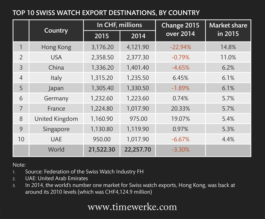 Singapore is the only South-East Asian country among the top 10 Swiss watch export destinations.